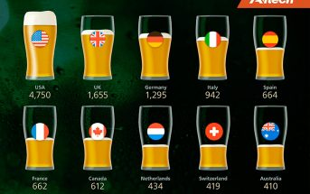 Craft Beer by country